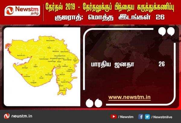 குஜராத் : Newstm கருத்துக்கணிப்பும், தேர்தல் முடிவும்!