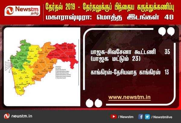 மகாராஷ்ட்ரா : Newstm கருத்துக்கணிப்பும், தேர்தல் முடிவுகளும்