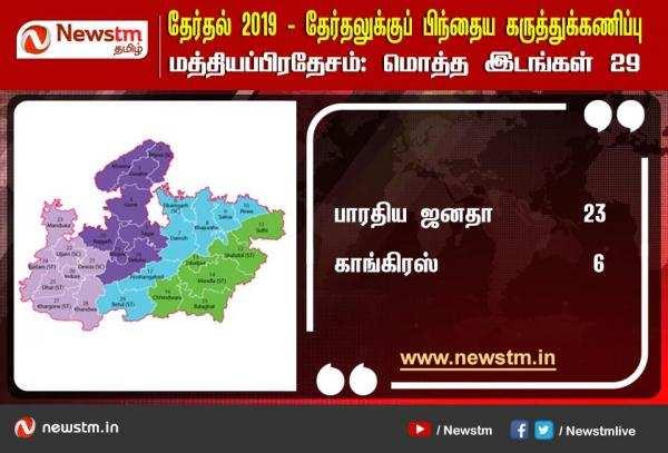 மத்தியப் பிரதேசம் : Newstm கருத்துக்கணிப்பும், தேர்தல் முடிவும்!