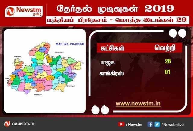 மத்தியப் பிரதேசம் : தேர்தல் முடிவுகளை முன்கூட்டியே கணித்த நியூஸ்டிஎம்!