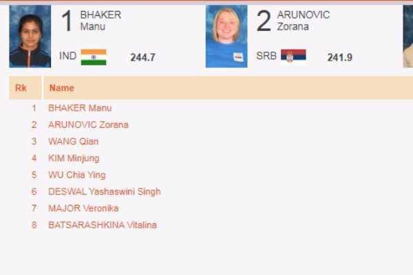 உலகக்கோப்பை துப்பாக்கிச்சுடுதல் போட்டி: தங்கம் வென்றார் மனுபக்கர்
