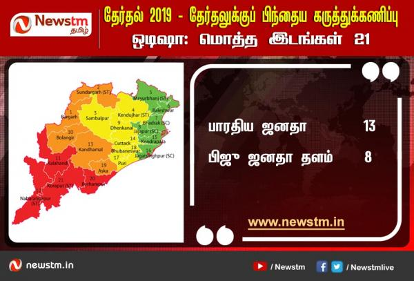 ஒடிஷா :  Newstm கருத்துக்கணிப்பும், தேர்தல் முடிவுகளும்!