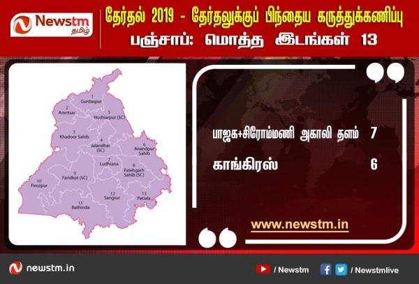 பஞ்சாப் : Newstm கருத்துக்கணிப்பும், தேர்தல் முடிவும்