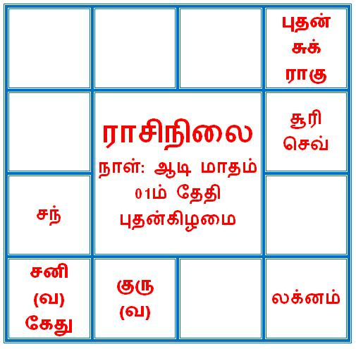 Newstm - ஆடி மாத ராசிபலன்